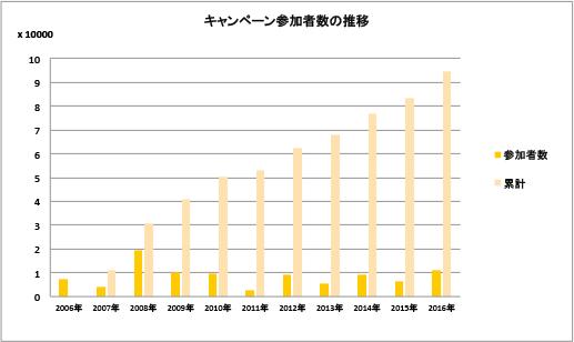 イベント参加者数(2016年まで)