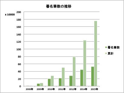 署名筆数(2016年まで)