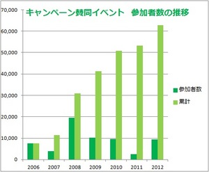Graph-Event