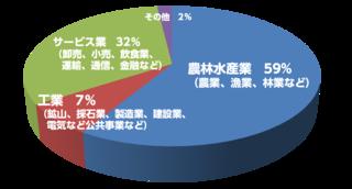 児童労働-産業別割合