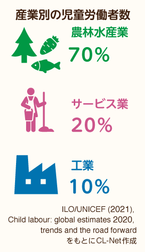 産業別の児童労働者数