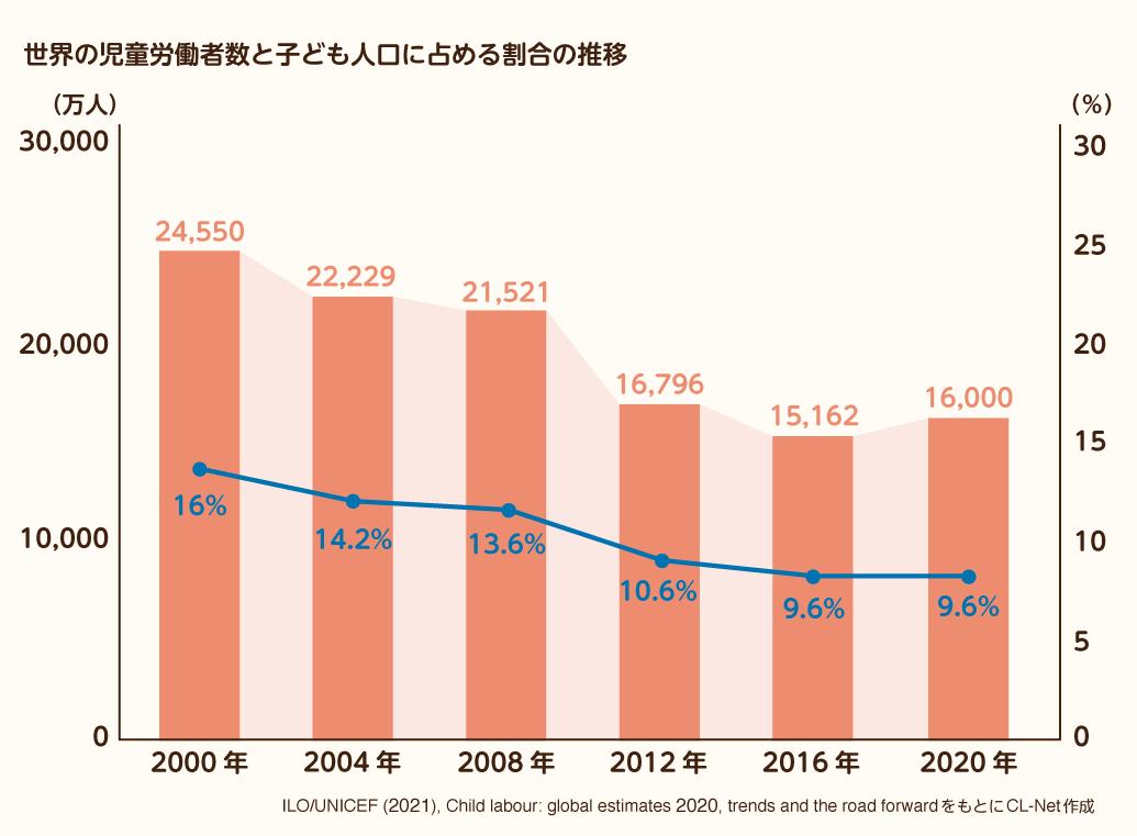 世界の児童労働者数と子ども人口に占める割合の推移