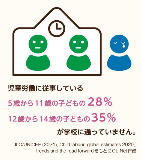 児童労働に従事している5歳から11歳の子どもの28%、12歳から14歳の子どもの35%が学校に通っていません
